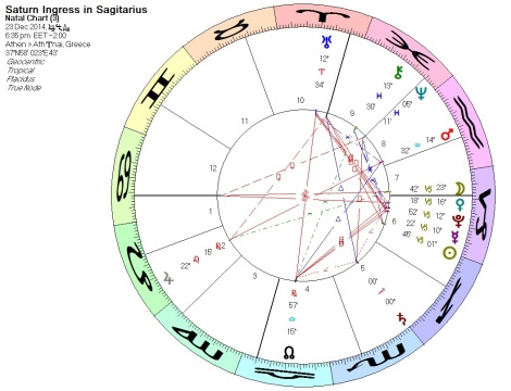 Saturn-Ingress-in-Scorpio